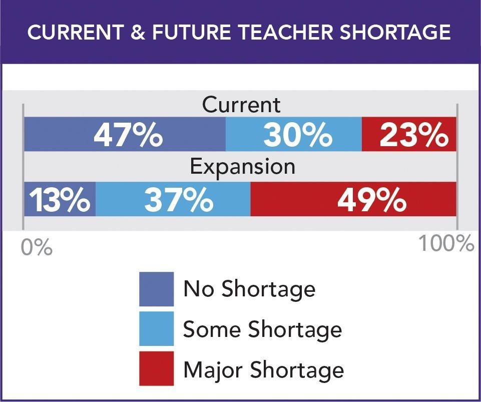 Growing Bilingual Teacher Shortage In California Language Magazine